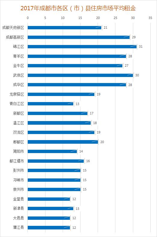 成都市区市县住宅平均租金.png